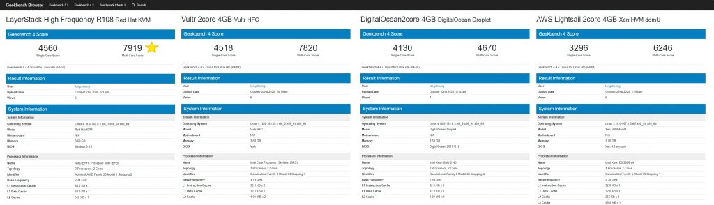 CPU Comparison By Geekbench Browser With Scoring