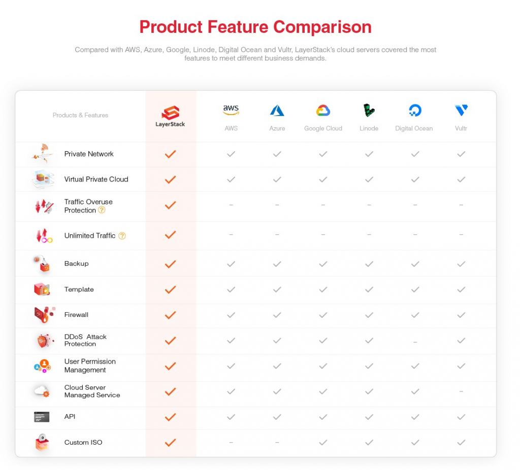 Feature Checklist Comparison of Top Cloud Providers