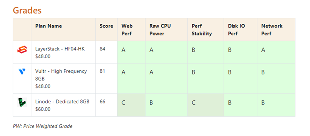 Four type of benchmarks are running including Web, Sysbench CPU, storage and memory, Network Transfers and Endurance.