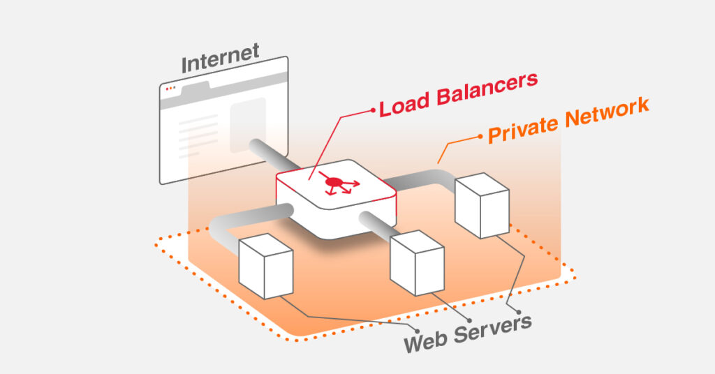 How do Load Balancers support the Global Private Networking?