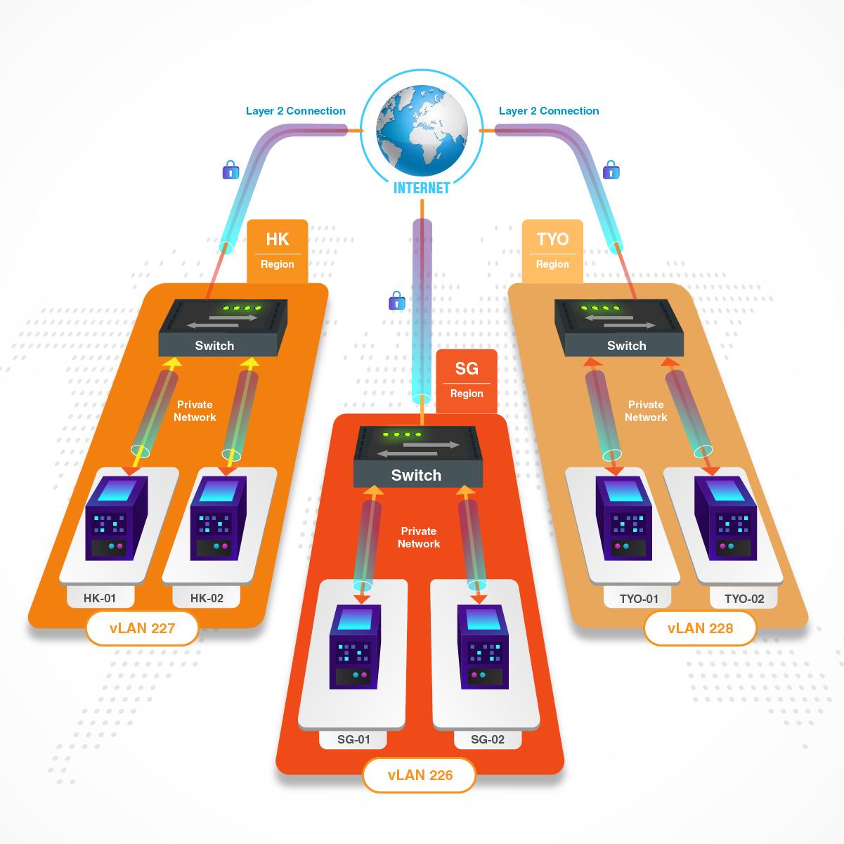globalprivatenetworkingdiagram