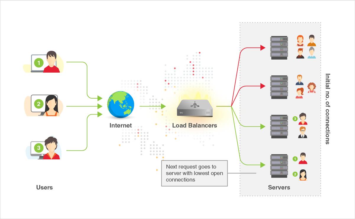 loadbalancers_least_connections